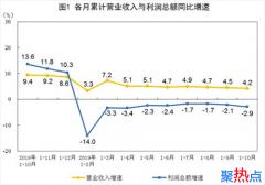 统计局:2019年1-10月全国工业企业利润下降2.9%
