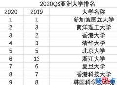2020亚洲大学排名出炉 165所中国高校上榜