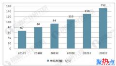 中国基因测序市场2022年市场将破150亿元