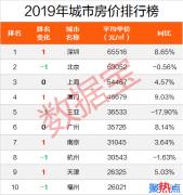 全国房价排行榜出炉 深圳第比北京贵2500元