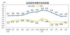中国6月CPI同比上涨2.5%