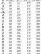35城人均消费排行榜