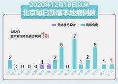1月3日北京疫情最新消息 北京新增