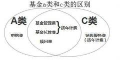 基金a类和c类的区别