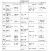 华为校招42所高校名单