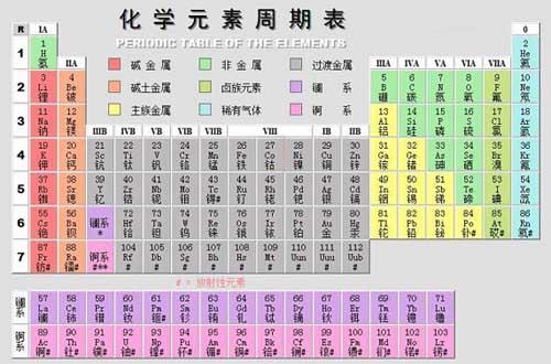 元素周期表(化学元素周期表)