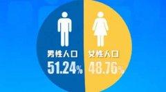 中国男女比例 中国男比女多3490万人