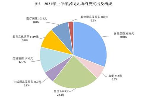 上半年人均消费榜:京沪超2万