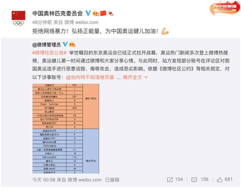 微博禁言33个诋毁奥运选手账号
