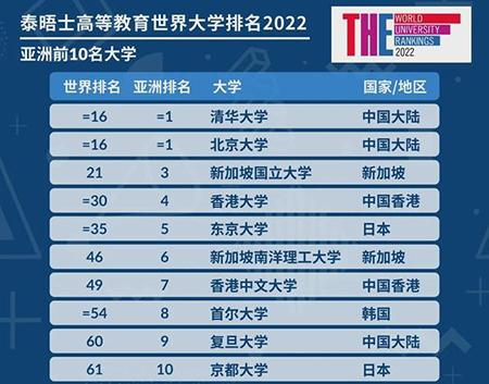 世界大学排名:清北并列亚洲第一